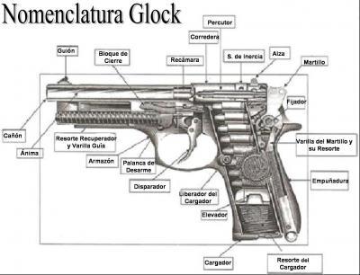 nomenclatura de la pistola glock nomenclature glock pistol rh english activities blogia com Glock 27 Diagram glock 22 nomenclature diagram